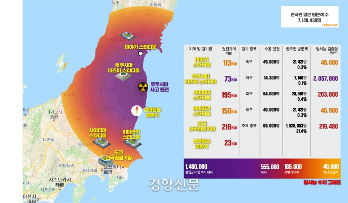 KBS – Tokyo Olympic Torch Starting Point, Detecting 1775 times the radiation dose